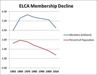 Membership decline in the ELCA